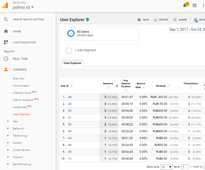 Google Analytics start page
