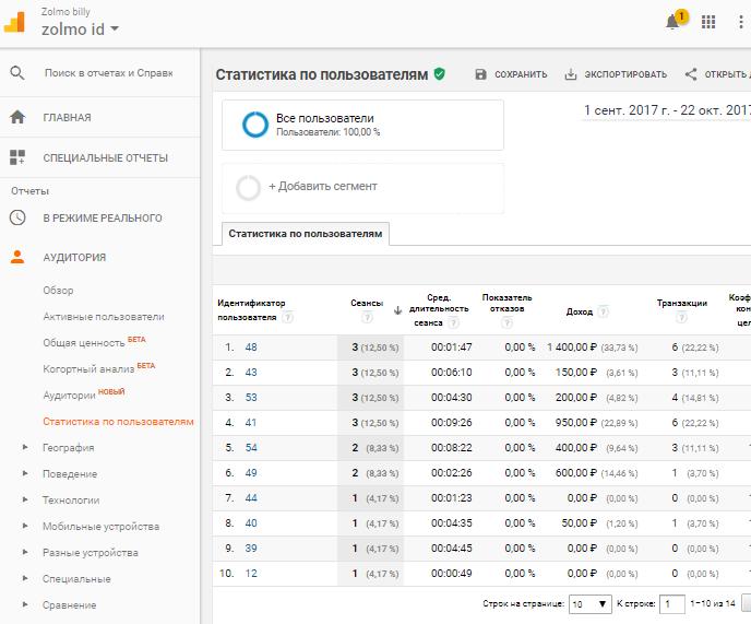 Google Analytics start page