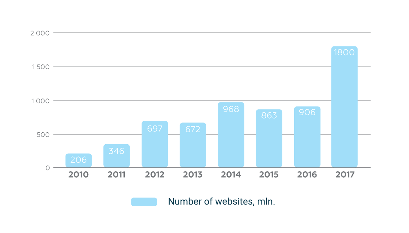 Number of website