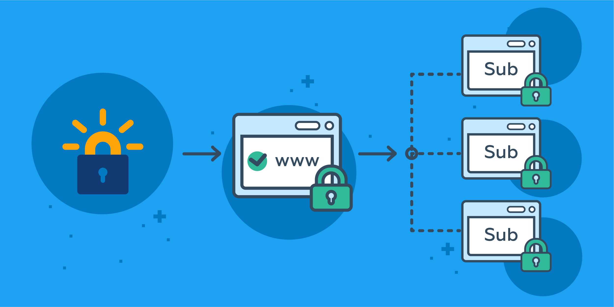 wildcard SSL Let's Encrypt